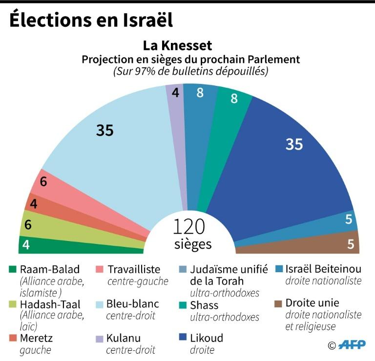 elections-en-israel camembert